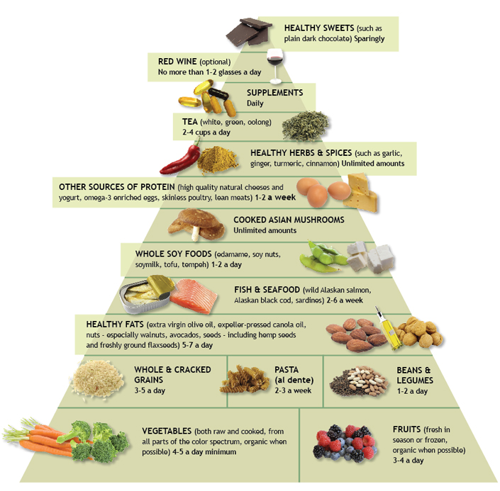 Dr Weil's anti-inflammatory-food-pyramid